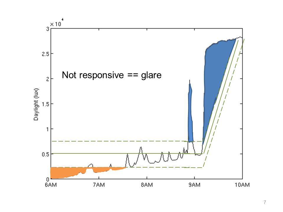 7 Not responsive == glare