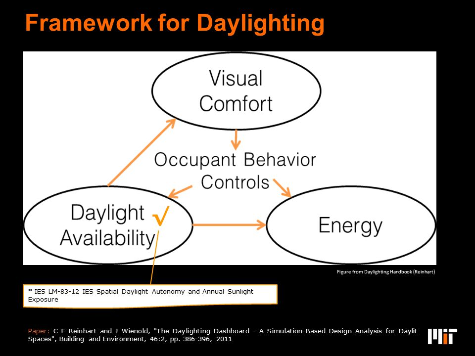 Framework for Daylighting Paper: C F Reinhart and J Wienold,