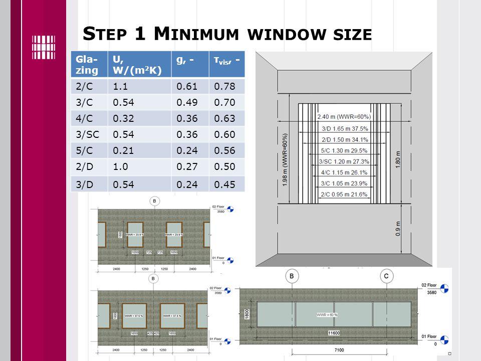 S TEP 1 M INIMUM WINDOW SIZE Gla- zing U, W/(m 2 K) g, -τ vis, - 2/C1.10.610.78 3/C0.540.490.70 4/C0.320.360.63 3/SC0.540.360.60 5/C0.210.240.56 2/D1.00.270.50 3/D0.540.240.45