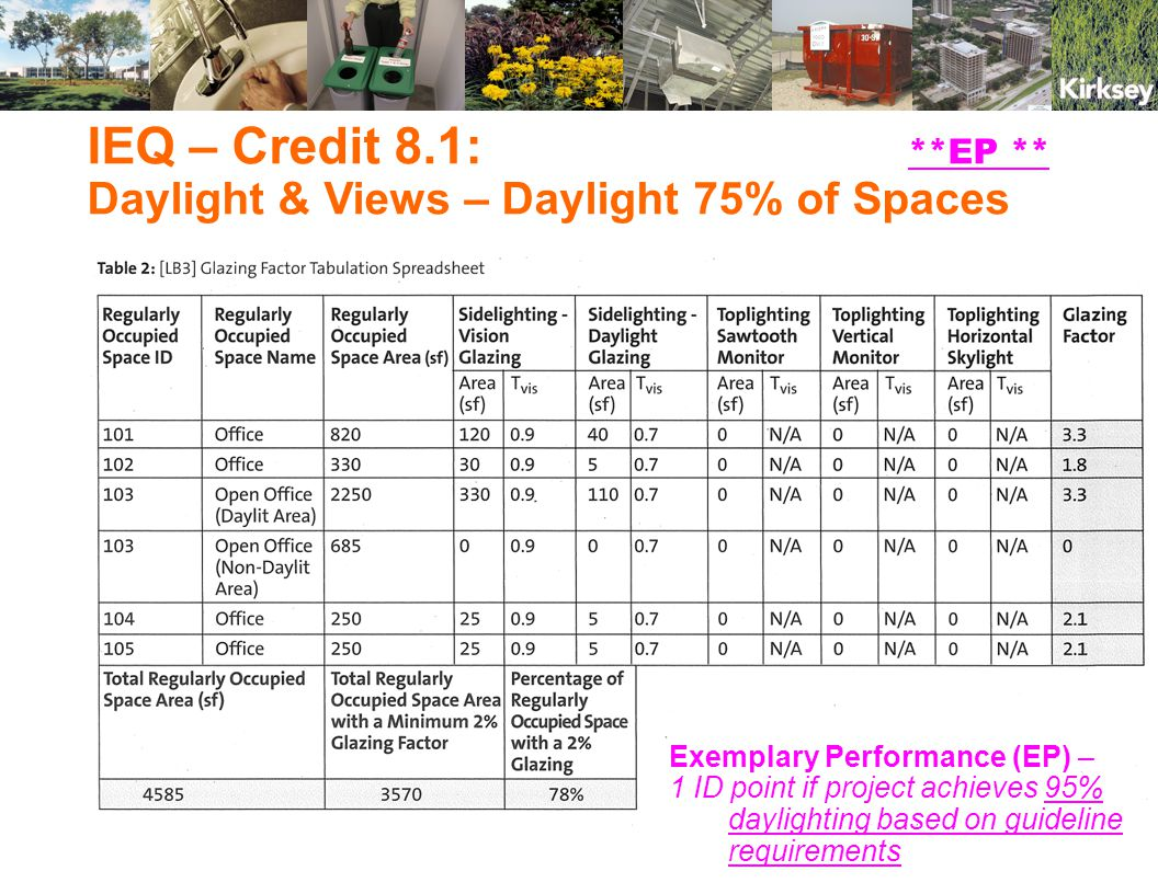 IEQ – Credit 8.1: **EP ** Daylight & Views – Daylight 75% of Spaces Exemplary Performance (EP) – 1 ID point if project achieves 95% daylighting based on guideline requirements