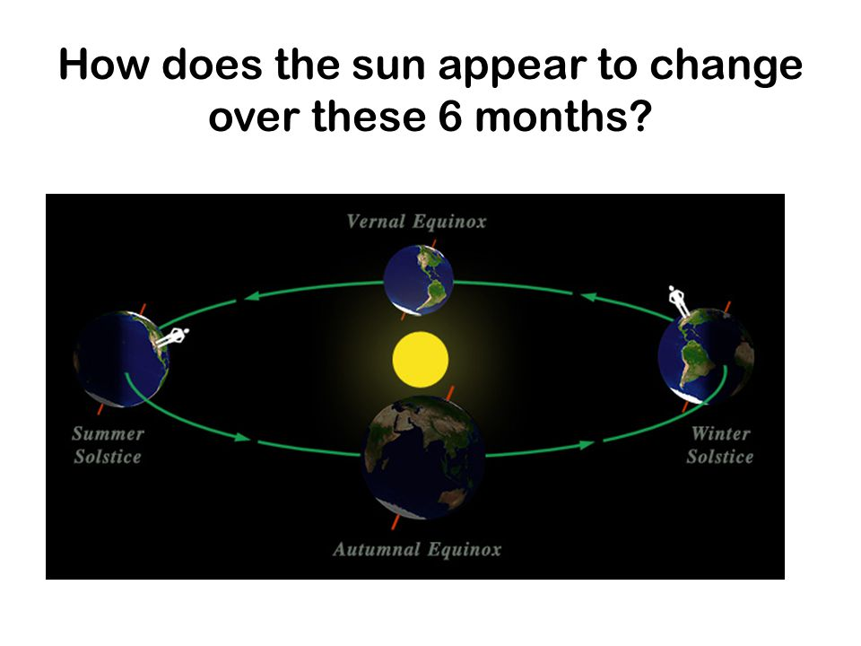 How does the sun appear to change over these 6 months?