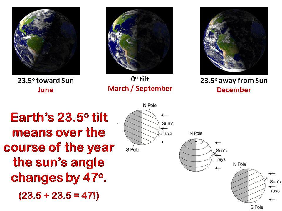 23.5 o toward Sun June 23.5 o away from Sun December 0 o tilt March / September