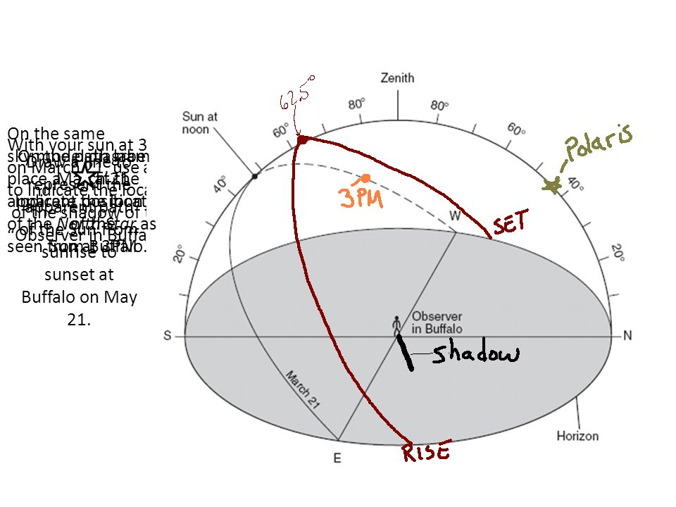 Draw a line to represent the apparent path of the Sun from sunrise to sunset at Buffalo on May 21. On the path labeled March 21 Indicate the location