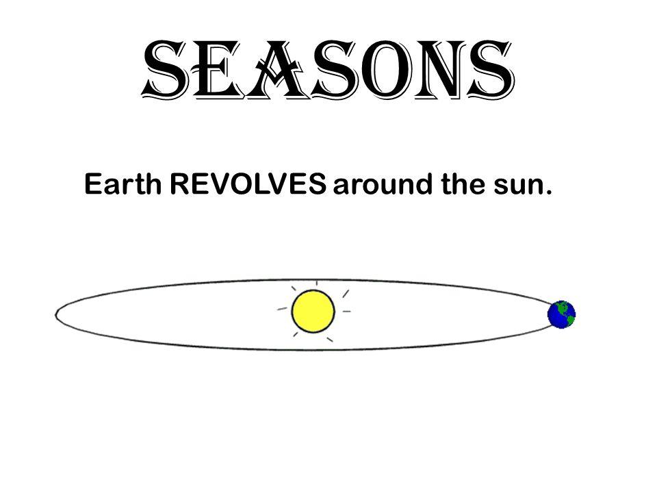 SEASONS Earth REVOLVES around the sun.