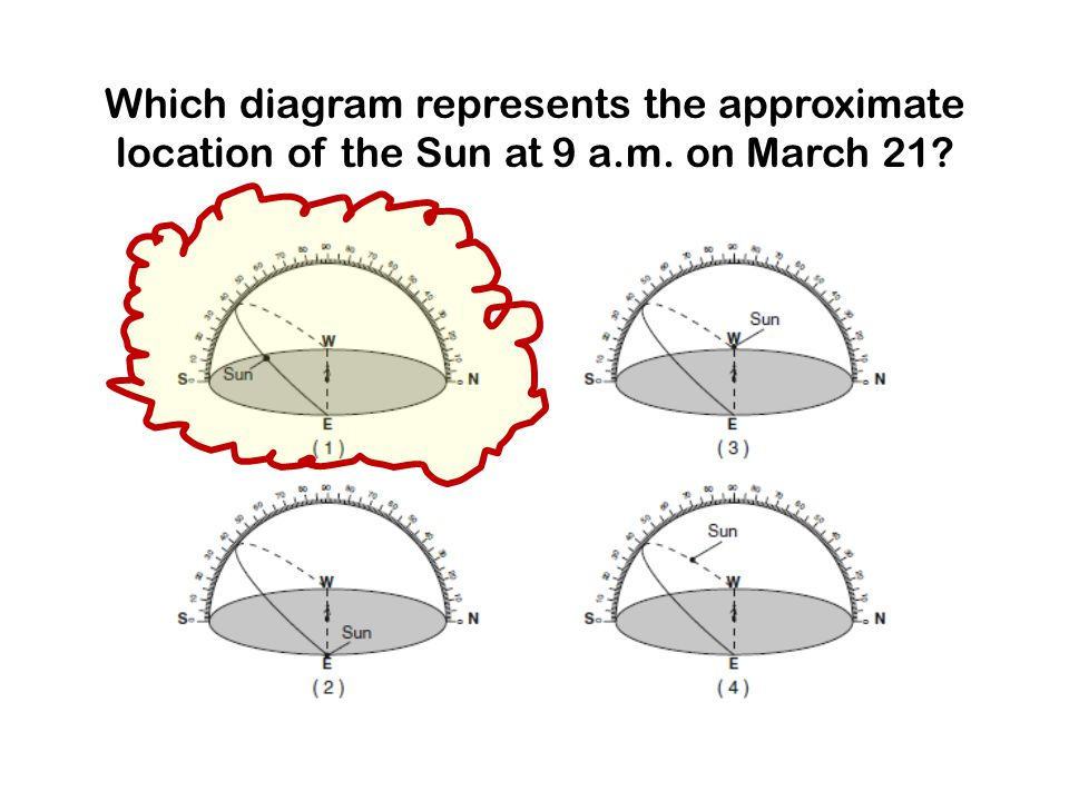 Which diagram represents the approximate location of the Sun at 9 a.m. on March 21?
