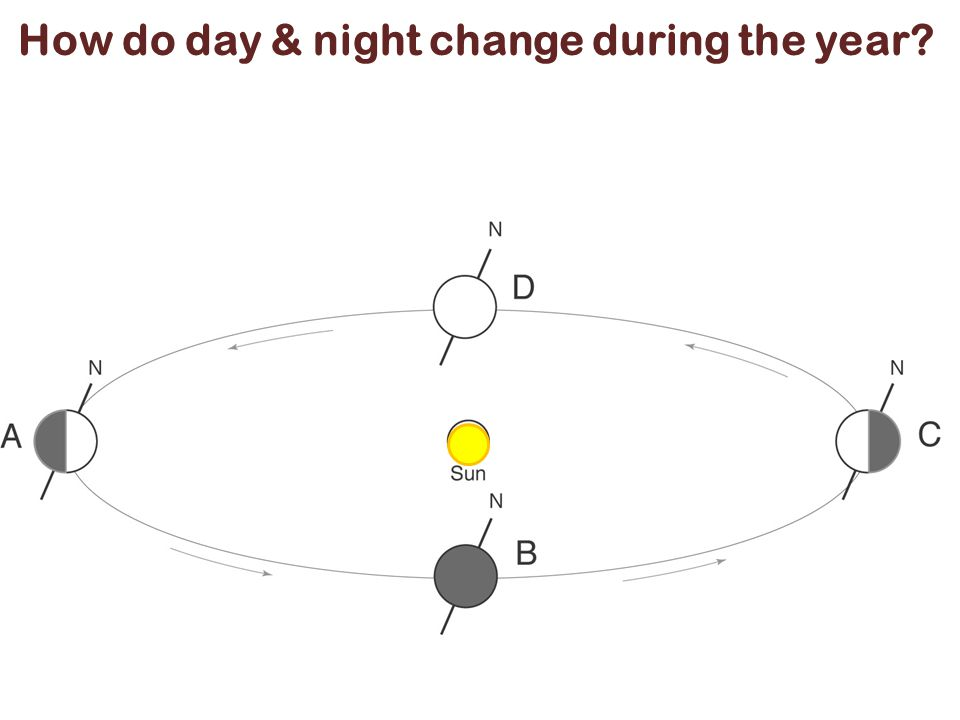 How do day & night change during the year?