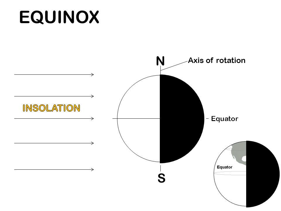 Equator N S Axis of rotation EQUINOX