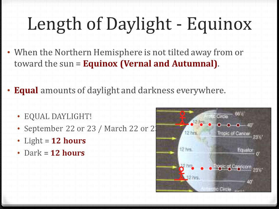 Length of Daylight - Equinox When the Northern Hemisphere is not tilted away from or toward the sun = Equinox (Vernal and Autumnal).