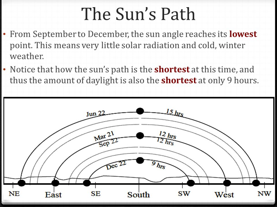 The Sun's Path From September to December, the sun angle reaches its lowest point.