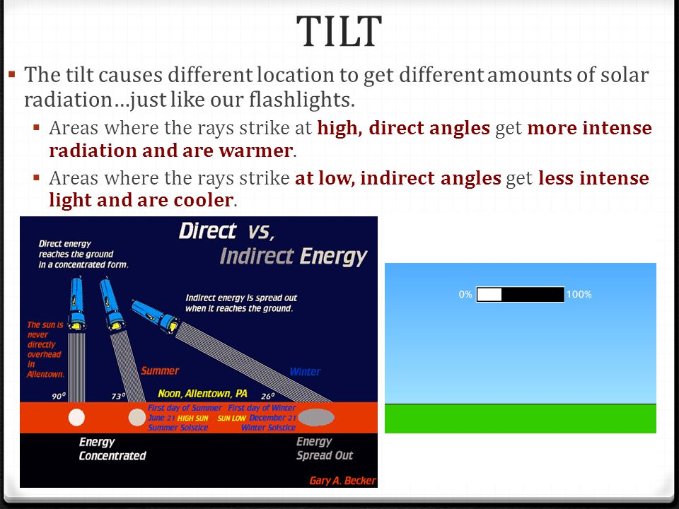 TILT  The tilt causes different location to get different amounts of solar radiation…just like our flashlights.