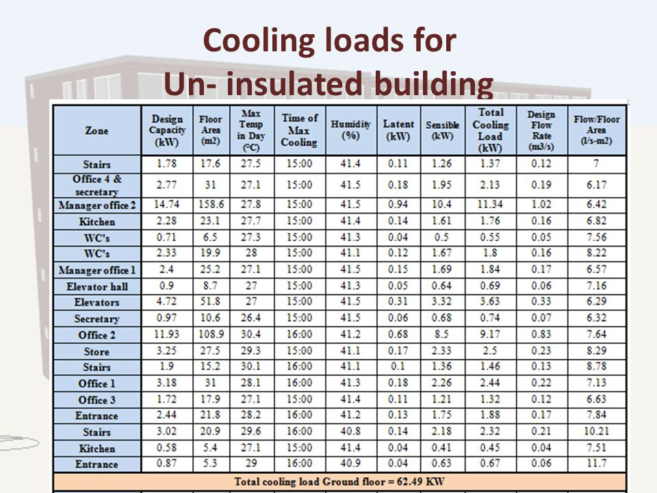 Cooling loads for Un- insulated building