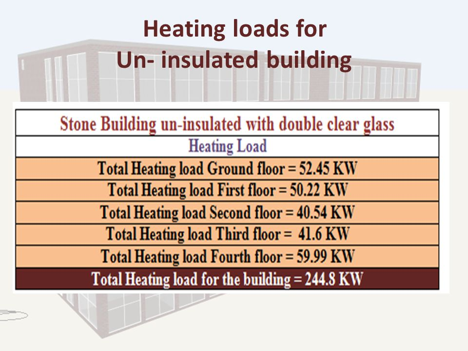 Heating loads for Un- insulated building