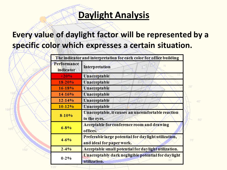 Daylight Analysis Every value of daylight factor will be represented by a specific color which expresses a certain situation.