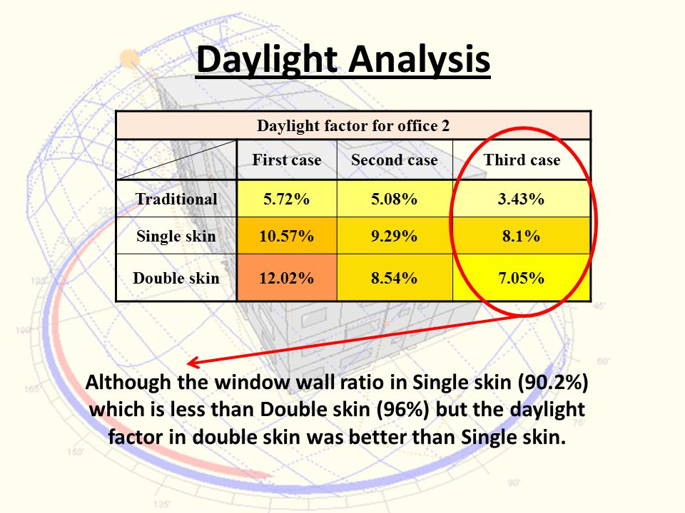 Daylight Analysis Daylight factor for office 2 Third caseSecond caseFirst case 3.43%5.08%5.72%Traditional 8.1%9.29%10.57%Single skin 7.05%8.54%12.02%Double skin Although the window wall ratio in Single skin (90.2%) which is less than Double skin (96%) but the daylight factor in double skin was better than Single skin.