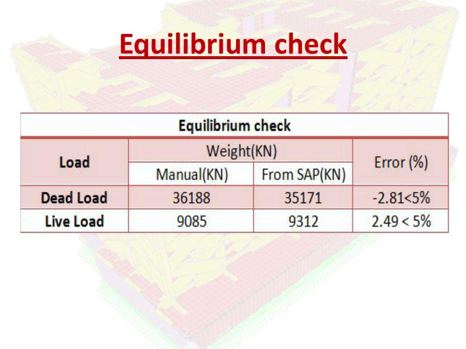 Equilibrium check