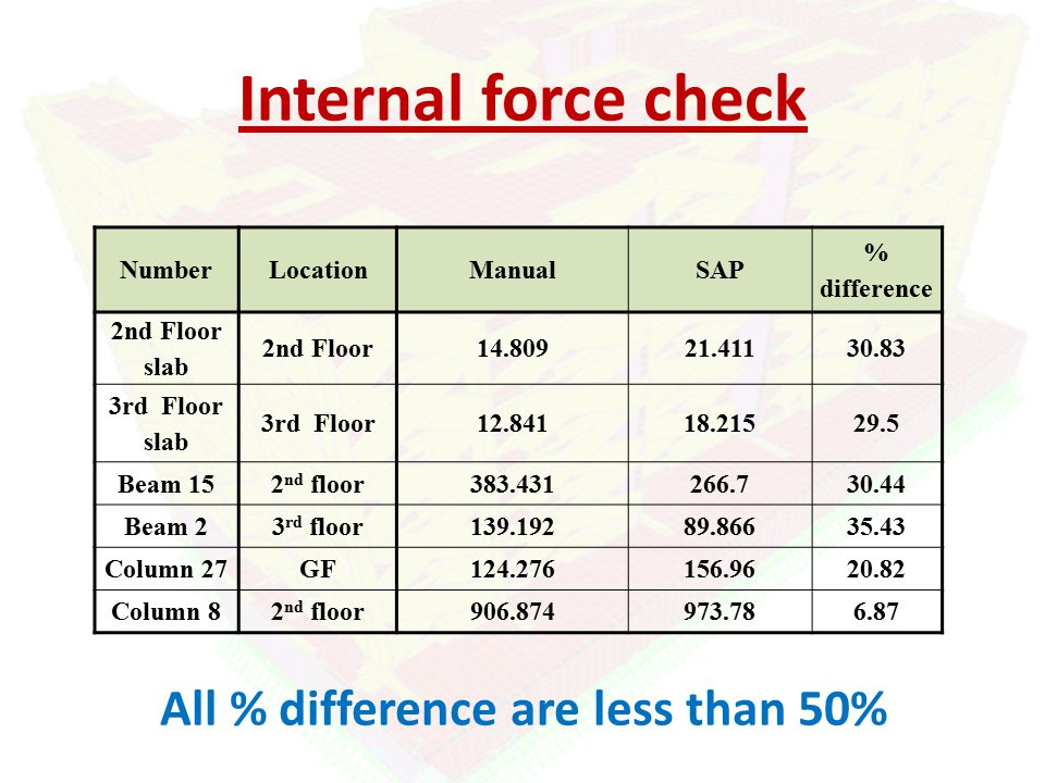 Internal force check % difference SAPManualLocationNumber 30.8321.41114.8092nd Floor 2nd Floor slab 29.518.21512.8413rd Floor 3rd Floor slab 30.44266.7383.4312 nd floorBeam 15 35.4389.866139.1923 rd floorBeam 2 20.82156.96124.276GFColumn 27 6.87973.78906.8742 nd floorColumn 8 All % difference are less than 50%