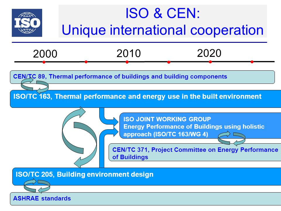 ISO & CEN: Unique international cooperation Slide 18 ISO/TC 163, Thermal performance and energy use in the built environment 2000 2010 2020 CEN/TC 89,