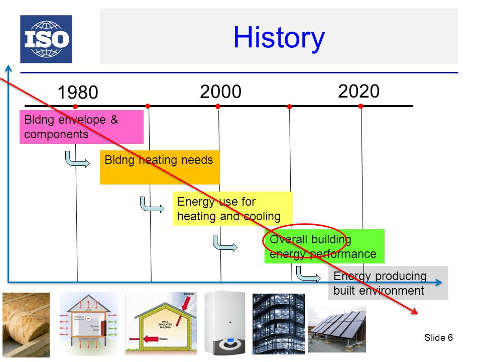 Now: Overall energy performance of buildings (EPB) Building and building elements (thermal, solar,..) Ways to express EP (num.