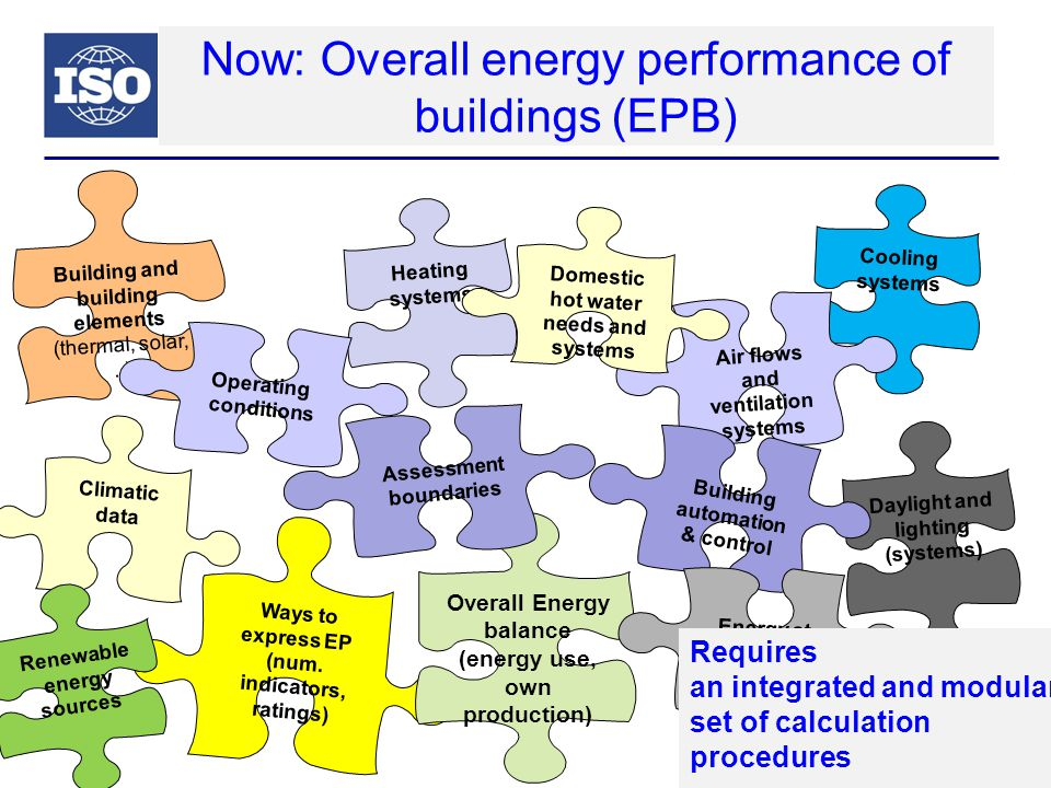 ISO & CEN: Unique international cooperation Slide 18 ISO/TC 163, Thermal performance and energy use in the built environment 2000 2010 2020 CEN/TC 89, Thermal performance of buildings and building components ASHRAE standards ISO/TC 205, Building environment design CEN/TC 371, Project Committee on Energy Performance of Buildings ISO JOINT WORKING GROUP Energy Performance of Buildings using holistic approach (ISO/TC 163/WG 4)