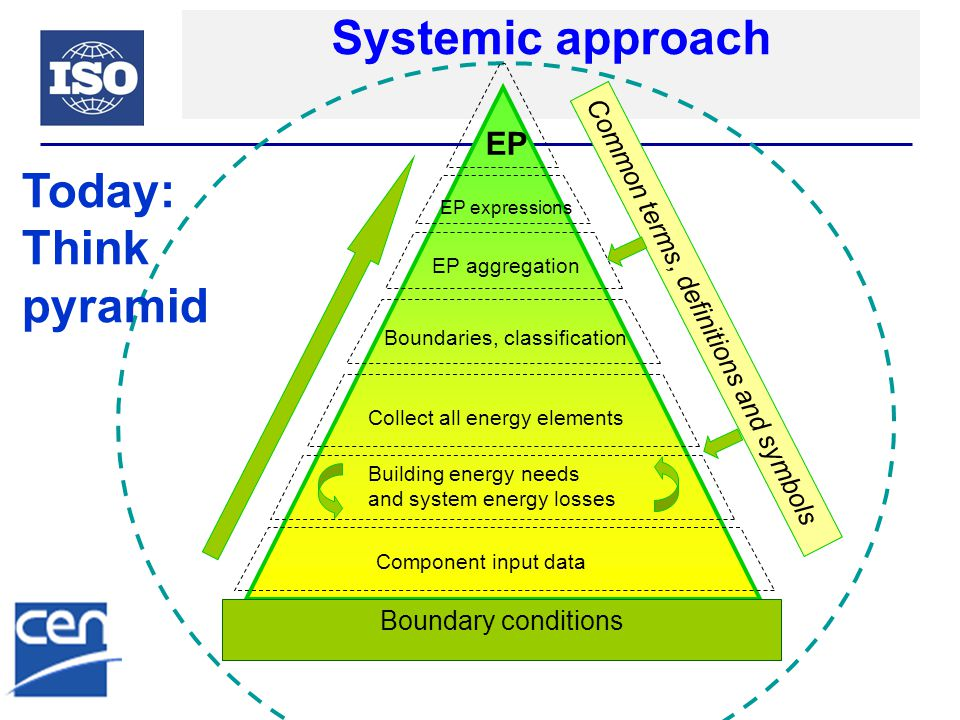Systemic approach Boundary conditions EP Building energy needs and system energy losses Common terms, definitions and symbols Component input data EP