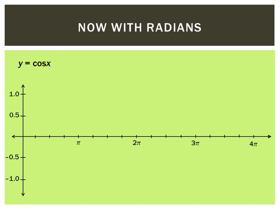 NOW WITH RADIANS 0.5 1.0 2 3 4 y = cosx –0.5 –1.0