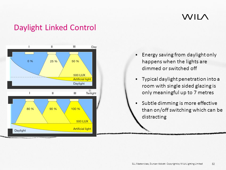 32 Daylight Linked Control SLL Masterclass, Duncan Abbott Copyright by WILA Lighting Limited  Energy saving from daylight only happens when the lights are dimmed or switched off  Typical daylight penetration into a room with single sided glazing is only meaningful up to 7 metres  Subtle dimming is more effective than on/off switching which can be distracting