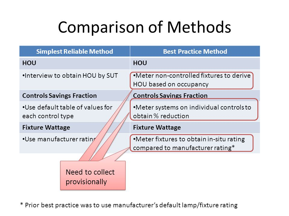 Comparison of Methods Simplest Reliable MethodBest Practice Method HOU Interview to obtain HOU by SUT Meter non-controlled fixtures to derive HOU based on occupancy Controls Savings Fraction Use default table of values for each control type Meter systems on individual controls to obtain % reduction Fixture Wattage Use manufacturer rating Meter fixtures to obtain in-situ rating compared to manufacturer rating* Need to collect provisionally * Prior best practice was to use manufacturer's default lamp/fixture rating