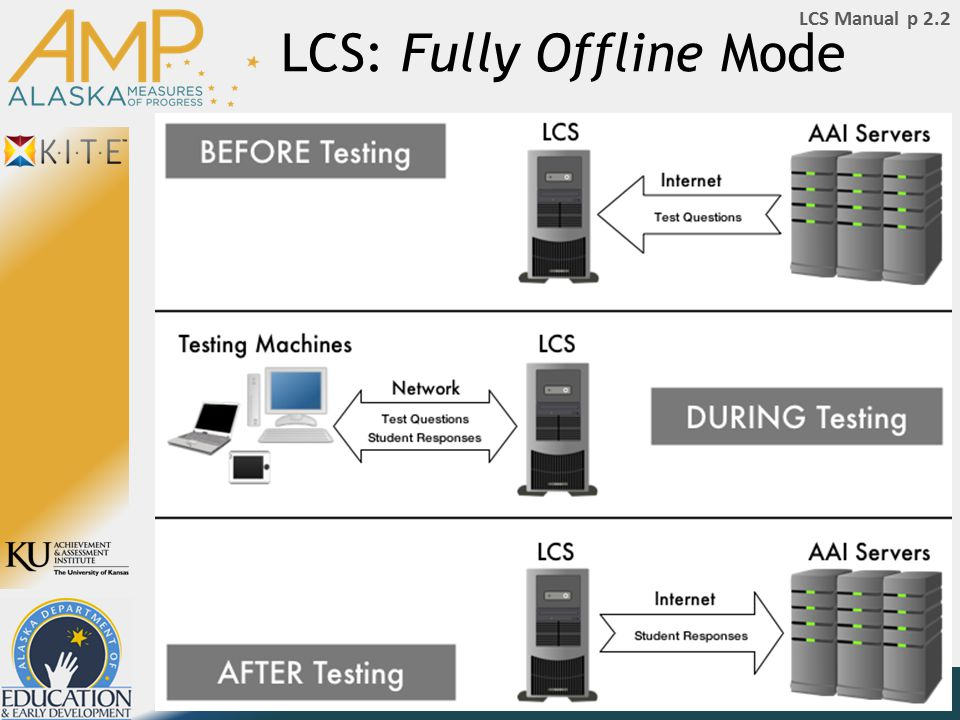 LCS: Fully Offline Mode LCS Manual p 2.2