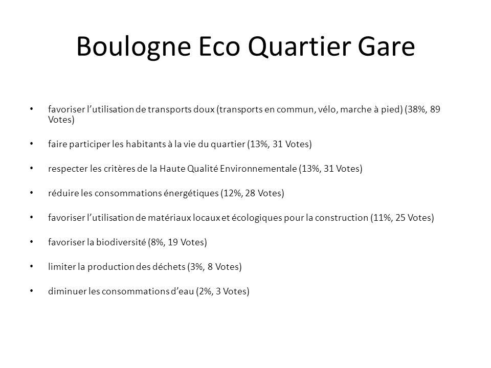 Boulogne Eco Quartier Gare favoriser l'utilisation de transports doux (transports en commun, vélo, marche à pied) (38%, 89 Votes) faire participer les habitants à la vie du quartier (13%, 31 Votes) respecter les critères de la Haute Qualité Environnementale (13%, 31 Votes) réduire les consommations énergétiques (12%, 28 Votes) favoriser l'utilisation de matériaux locaux et écologiques pour la construction (11%, 25 Votes) favoriser la biodiversité (8%, 19 Votes) limiter la production des déchets (3%, 8 Votes) diminuer les consommations d'eau (2%, 3 Votes)
