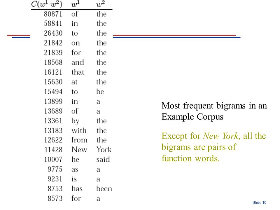 Slide 10 Most frequent bigrams in an Example Corpus Except for New York, all the bigrams are pairs of function words.