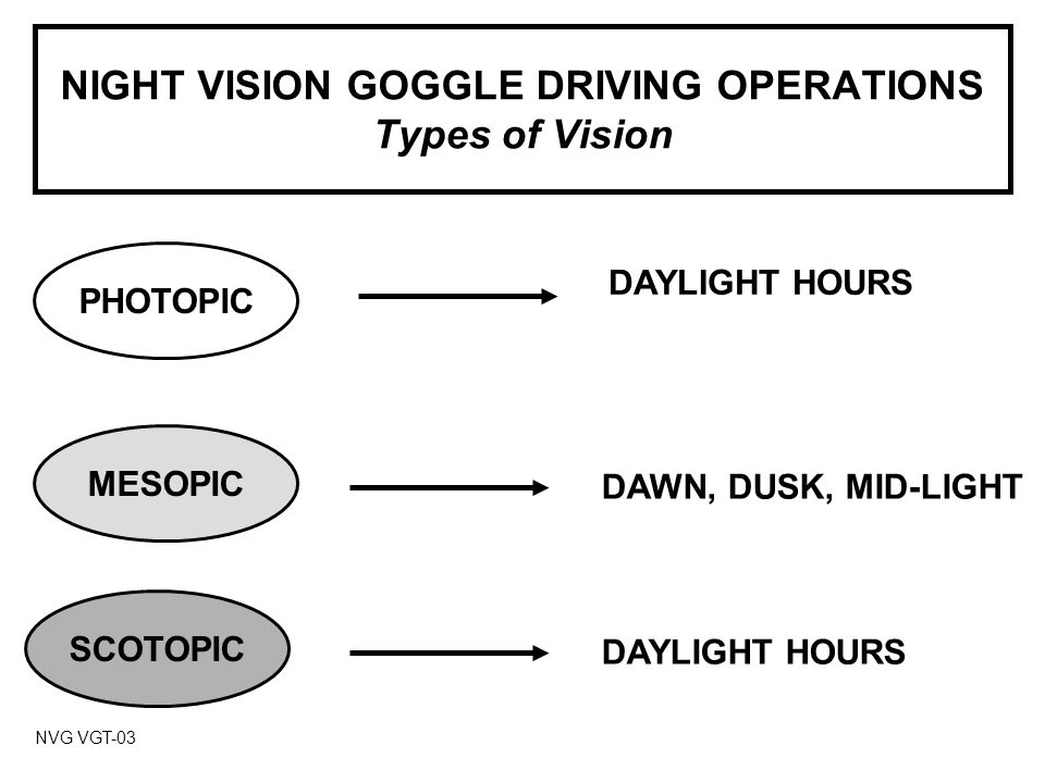 NIGHT VISION GOGGLE DRIVING OPERATIONS Types of Vision NVG VGT-03 MESOPIC PHOTOPIC SCOTOPIC DAYLIGHT HOURS DAWN, DUSK, MID-LIGHT DAYLIGHT HOURS