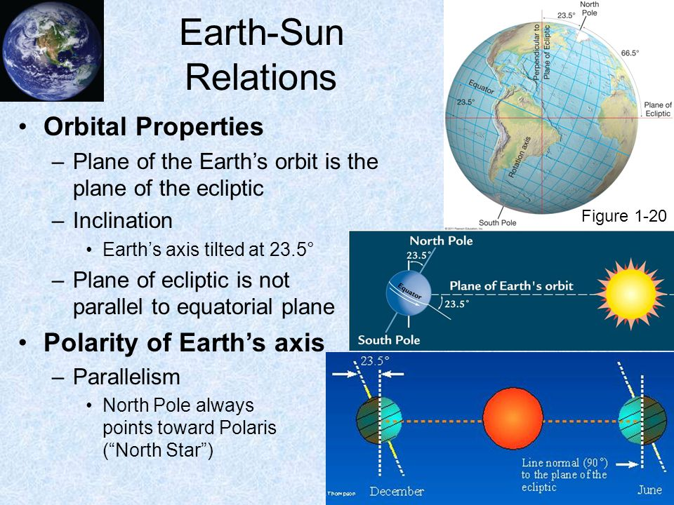 Earth-Sun Relations Orbital Properties –Plane of the Earth's orbit is the plane of the ecliptic –Inclination Earth's axis tilted at 23.5° –Plane of ecliptic is not parallel to equatorial plane Polarity of Earth's axis –Parallelism North Pole always points toward Polaris ( North Star ) Figure 1-20