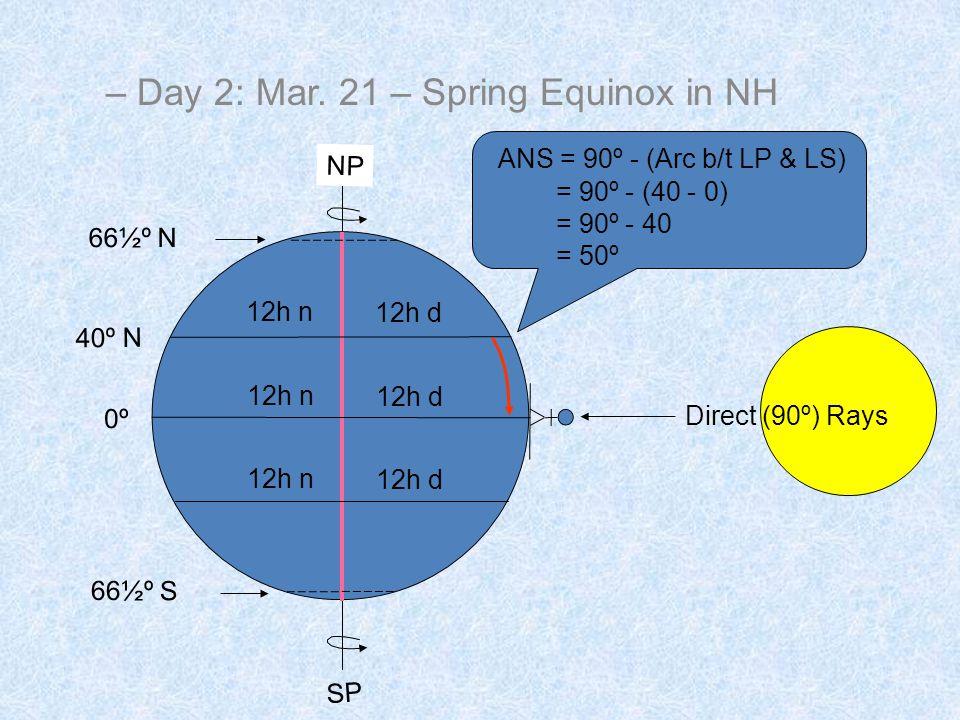 Direct (90º) Rays SP NP = 90º - (40 - 0) = 90º - 40 = 50º 0º 66½º S 66½º N 40º N 12h d 12h n ANS = 90º - (Arc b/t LP & LS) – Day 2: Mar.