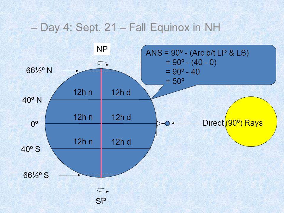 Direct (90º) Rays SP NP 0º 66½º S 66½º N 40º N 40º S ANS = 90º - (Arc b/t LP & LS) = 90º - (40 - 0) = 90º - 40 = 50º 12h d 12h n – Day 4: Sept.
