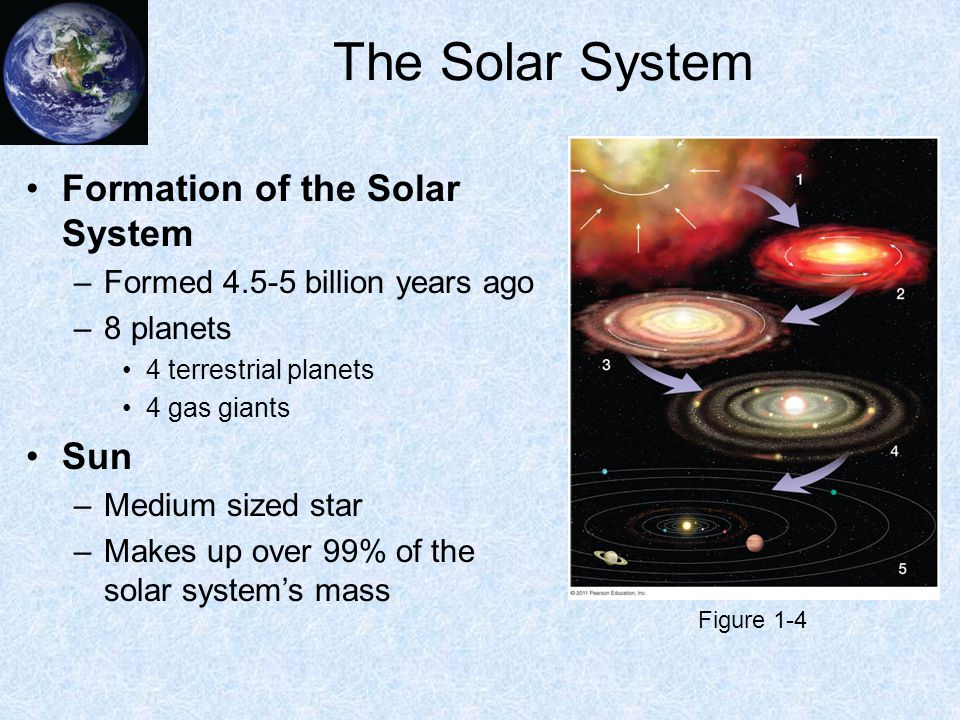 The Solar System Formation of the Solar System –Formed 4.5-5 billion years ago –8 planets 4 terrestrial planets 4 gas giants Sun –Medium sized star –Makes up over 99% of the solar system's mass Figure 1-4