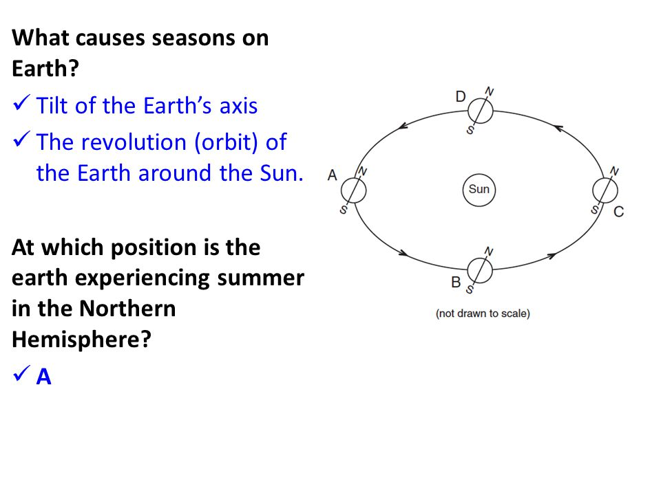 What causes seasons on Earth? Tilt of the Earth's axis The revolution (orbit) of the Earth around the Sun. At which position is the earth experiencing