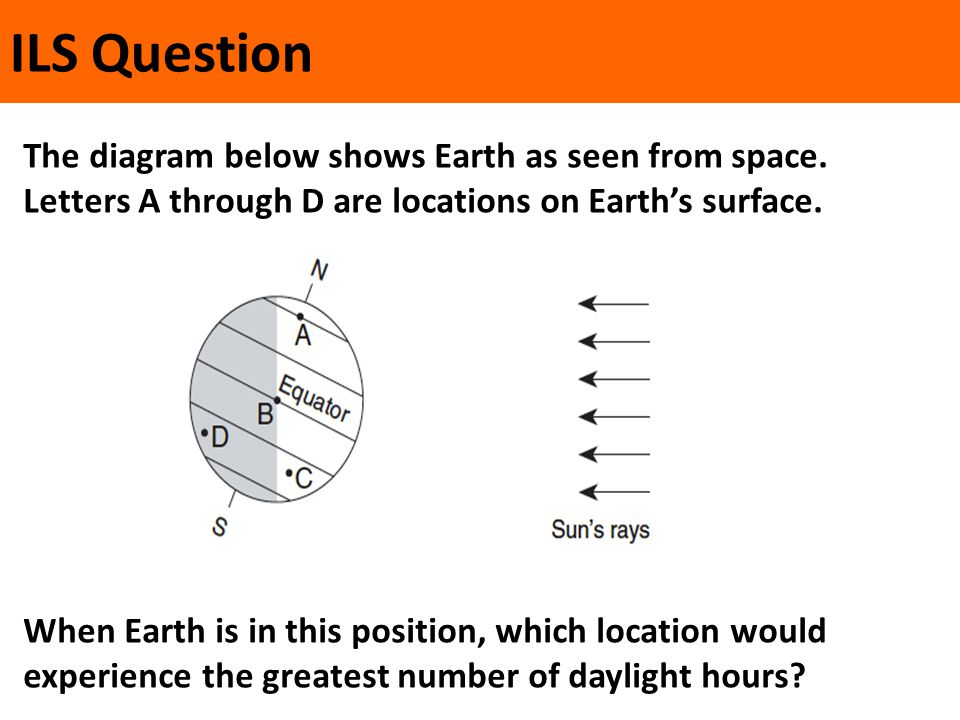 The diagram below shows Earth as seen from space. Letters A through D are locations on Earth's surface. When Earth is in this position, which location