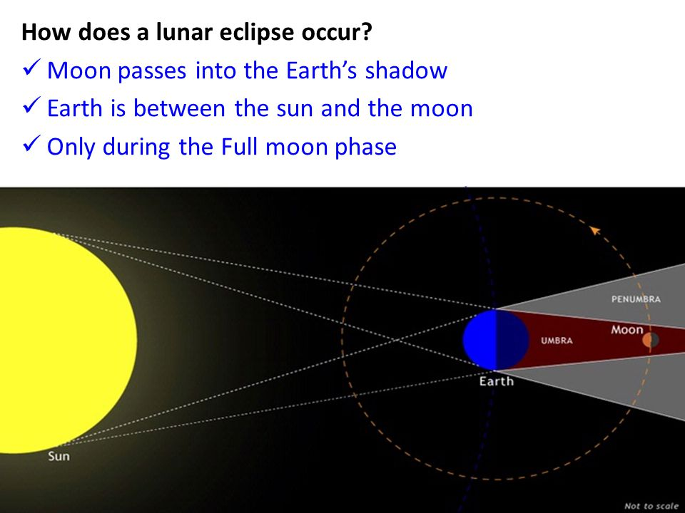 How does a lunar eclipse occur? Moon passes into the Earth's shadow Earth is between the sun and the moon Only during the Full moon phase