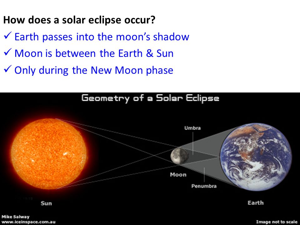 How does a solar eclipse occur? Earth passes into the moon's shadow Moon is between the Earth & Sun Only during the New Moon phase
