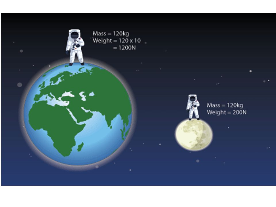 ILS Question Which force keeps the planets in their orbits around the Sun.