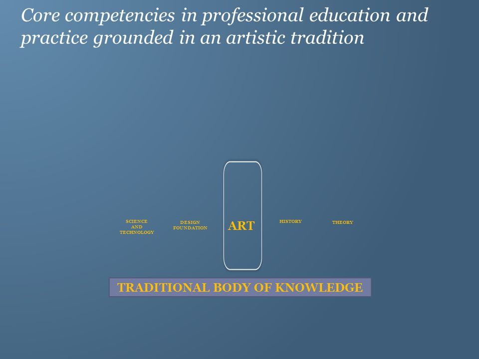 ART SCIENCE AND TECHNOLOGY DESIGN FOUNDATION HISTORY THEORY Core competencies in professional education and practice grounded in an artistic tradition