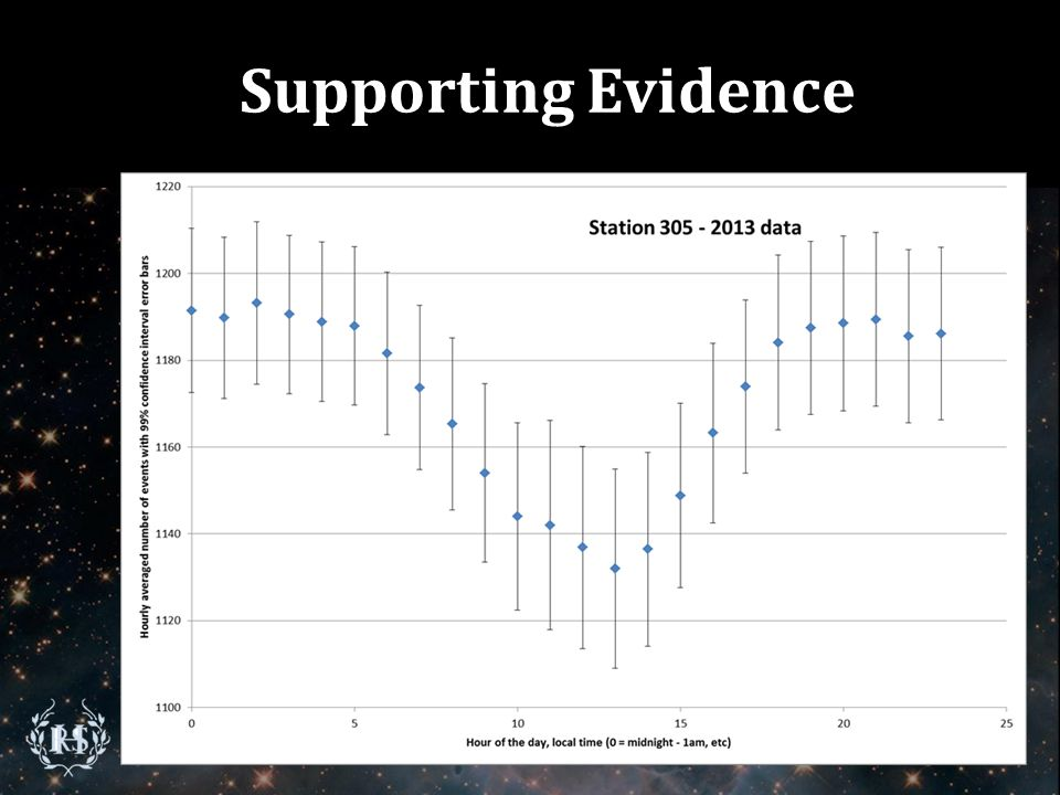 Supporting Evidence Mean Average of Hourly Data (RHS Data)