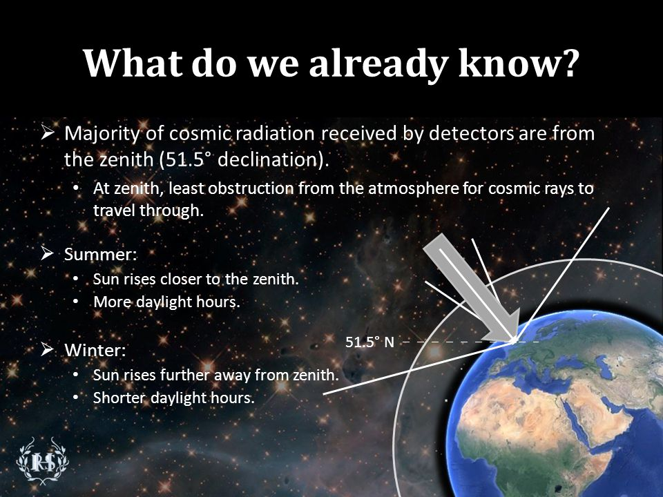 What do we already know? MMajority of cosmic radiation received by detectors are from the zenith (51.5° declination). At zenith, least obstruction f