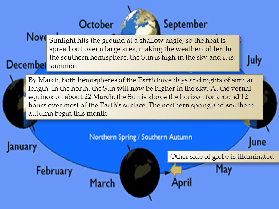 Sunlight hits the ground at a shallow angle, so the heat is spread out over a large area, making the weather colder. In the southern hemisphere, the S