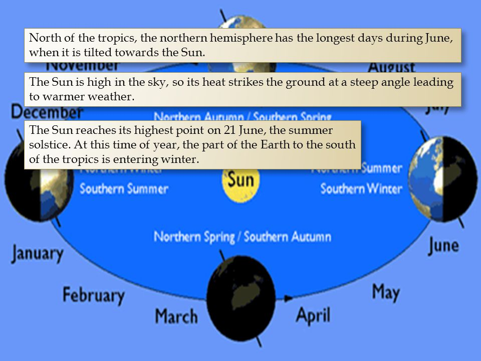 North of the tropics, the northern hemisphere has the longest days during June, when it is tilted towards the Sun. The Sun is high in the sky, so its
