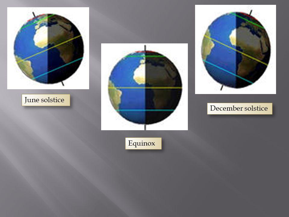 June solstice Equinox December solstice