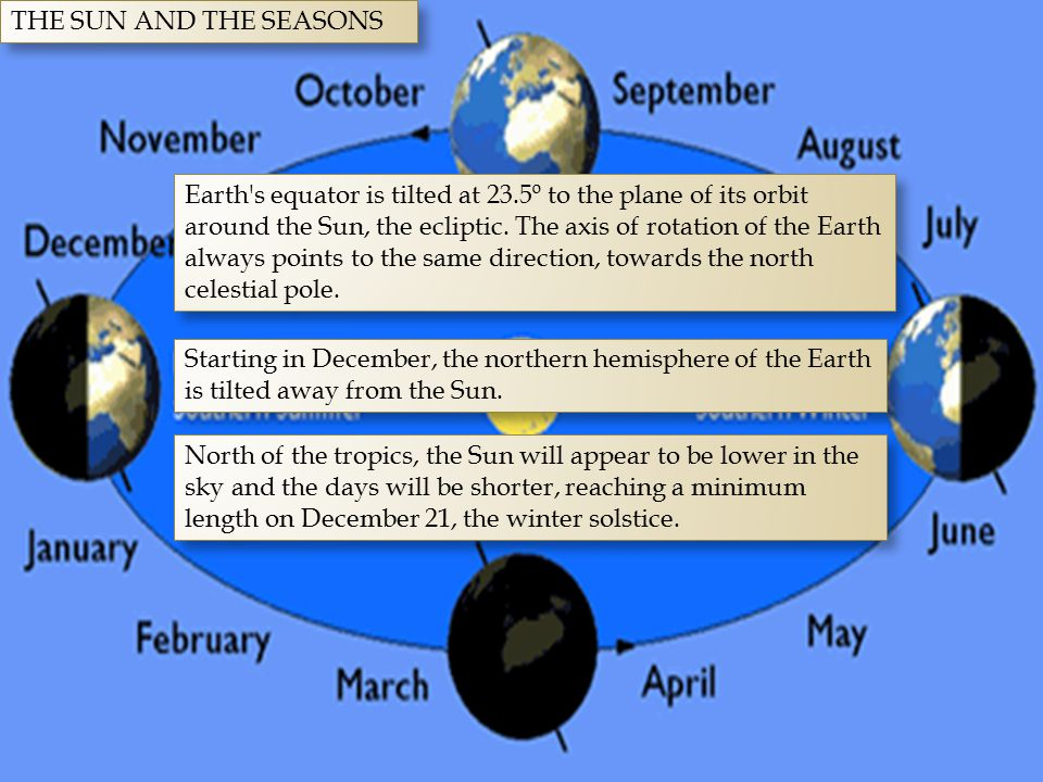 THE SUN AND THE SEASONS Earth's equator is tilted at 23.5º to the plane of its orbit around the Sun, the ecliptic. The axis of rotation of the Earth a
