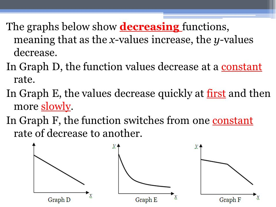 The graphs below show decreasing functions, meaning that as the x-values increase, the y-values decrease. In Graph D, the function values decrease at
