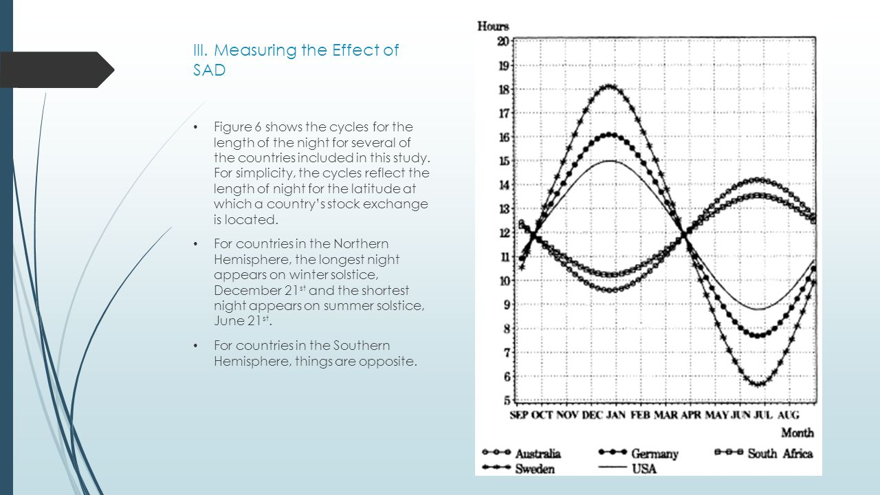III. Measuring the Effect of SAD Figure 6 shows the cycles for the length of the night for several of the countries included in this study. For simpli
