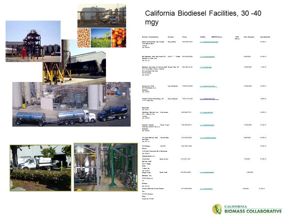 Business Name/LocationContactPhoneWebSite BQ9000 StatusRFS Status Plant CapacityLast Reported Baker Commodities Los Angeles 4020 Bandini Blvd Vernon,C